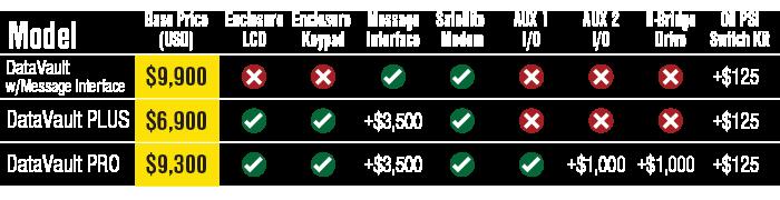 DataVault Pricing Matrix